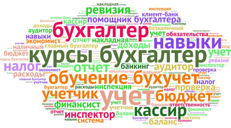 Курсы бухгалтеров облако слов